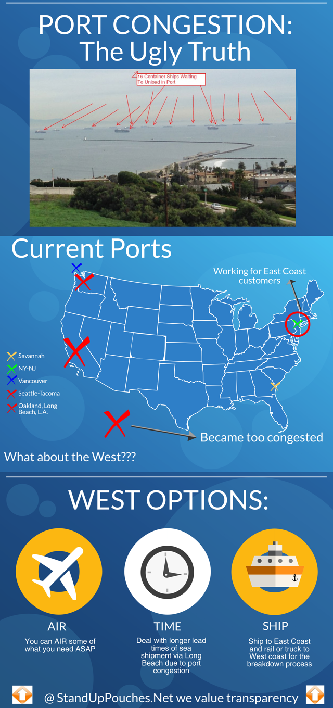 Port_Congestion