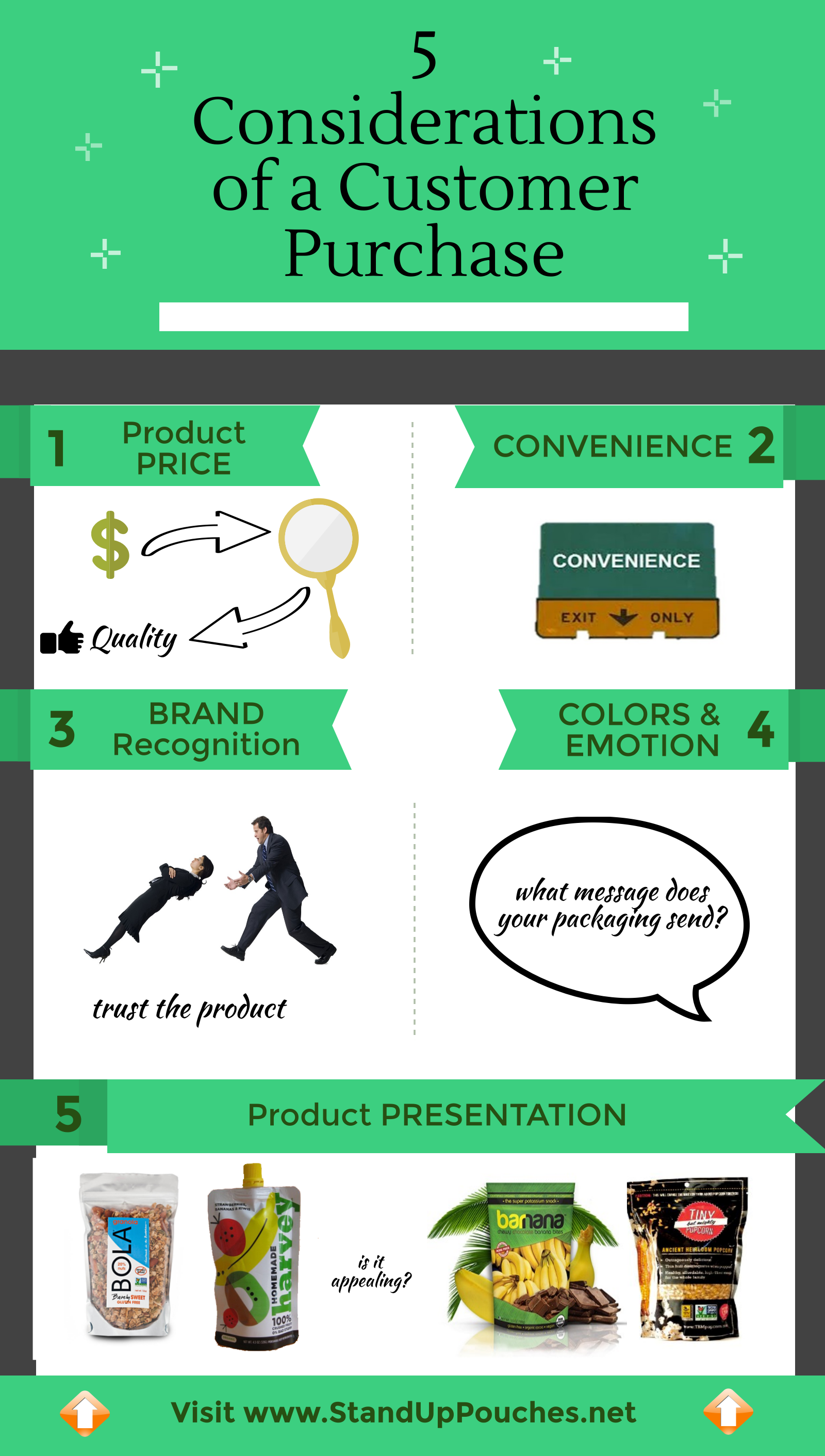 5_Considerations_of_a_Customer_Purchase