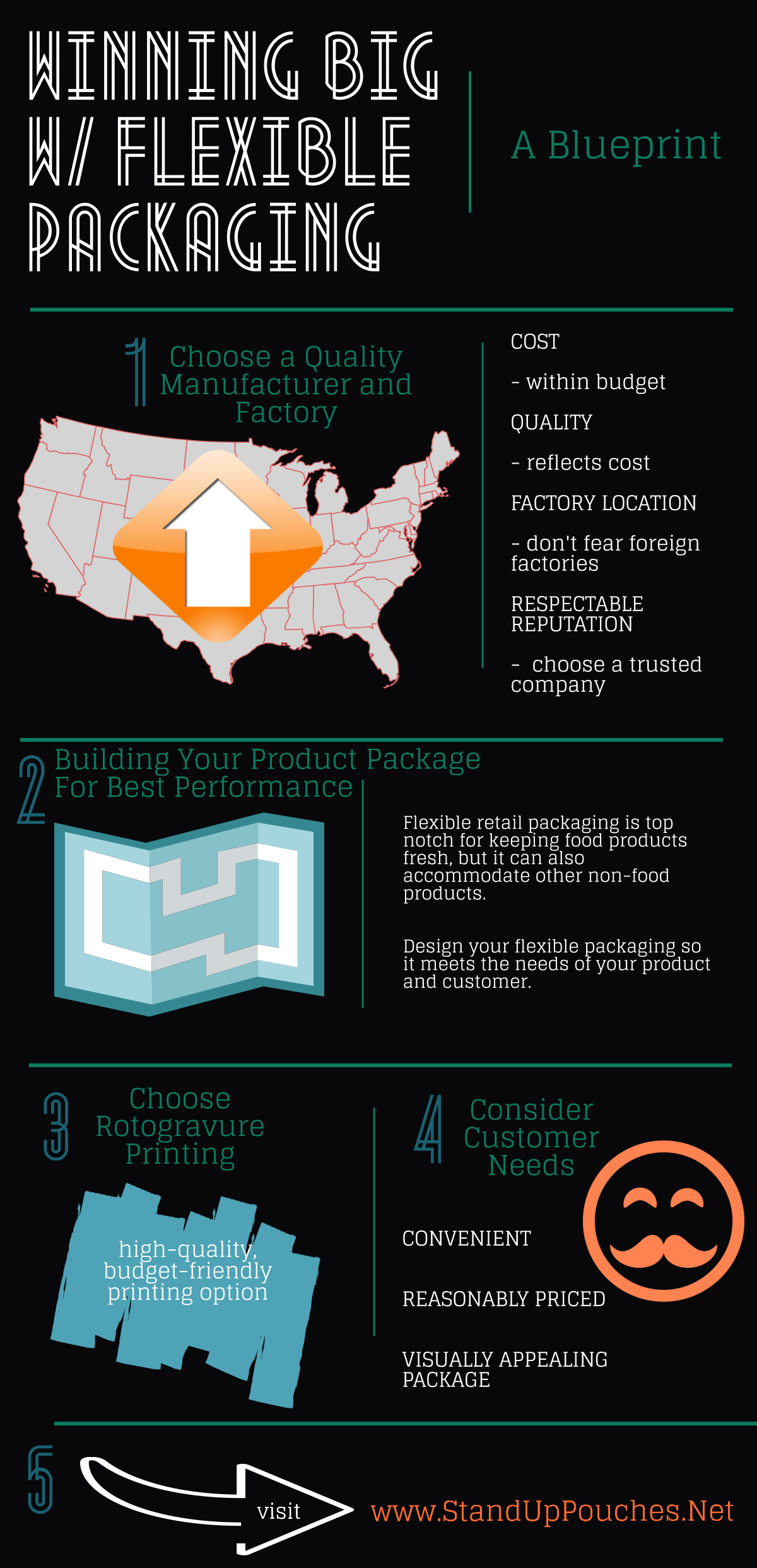 Your blueprint to winning big with flexible packaging malvernweather Choice Image