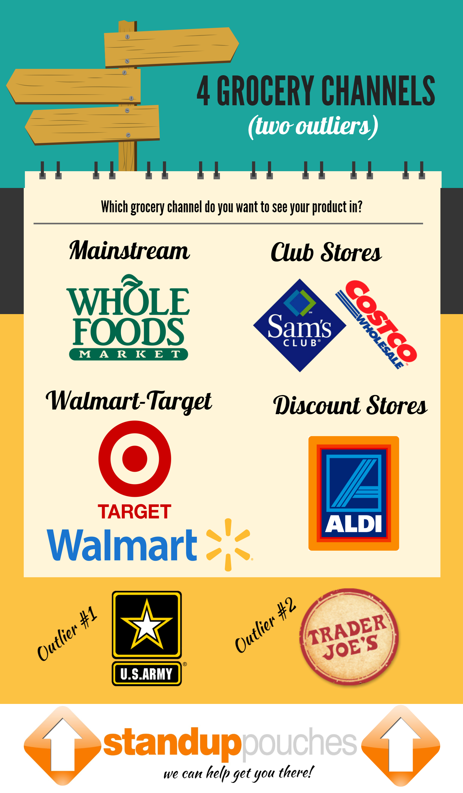 4__Main_Grocery_Channels_