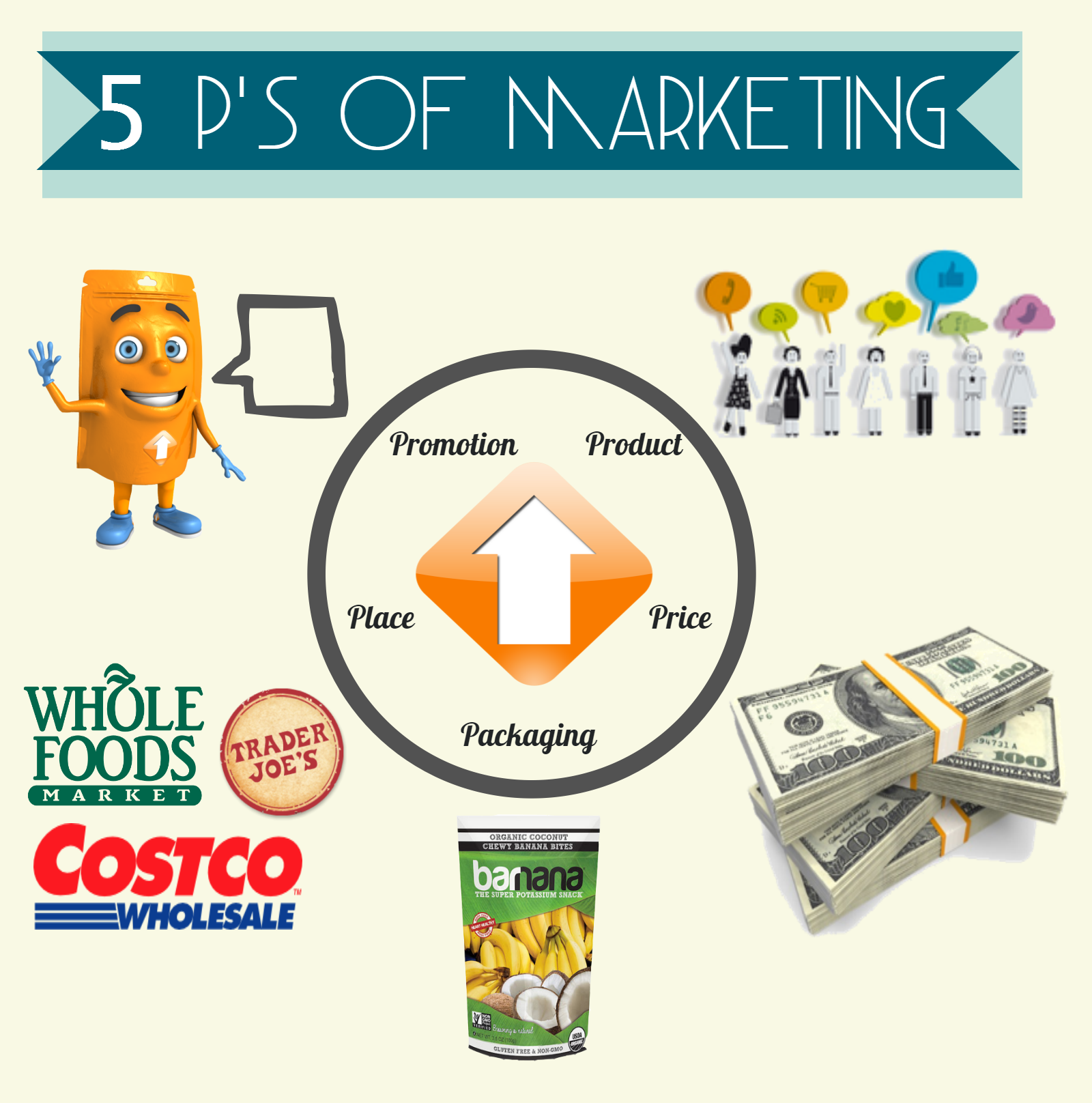 why has the marketing mix for The marketing mix and the 4ps of marketing are often used as synonyms for one another in fact, they are not necessarily the same thing marketing mix is a general phrase used to describe the different kinds of choices organizations have to make in the whole process of bringing a product or service to market.