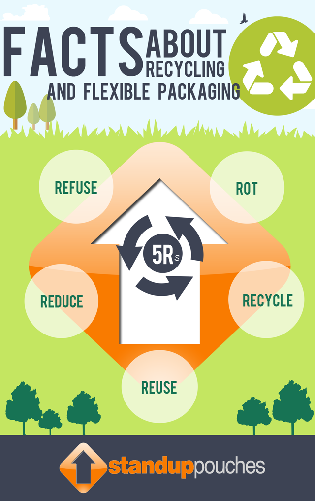 5_Rs_Recyclable_Flexible_Packaging