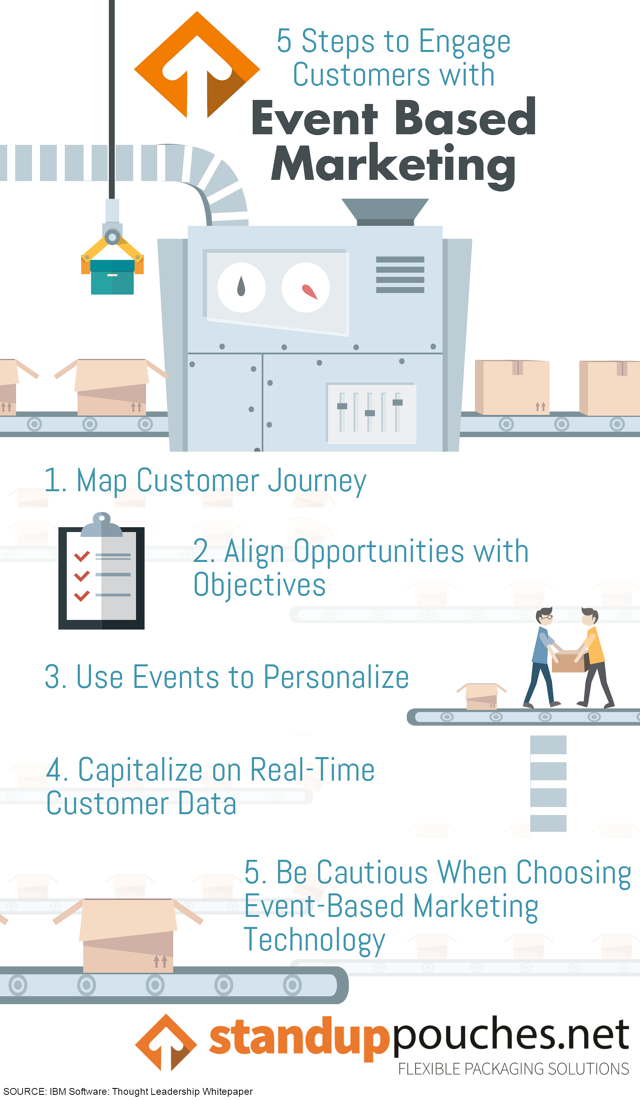 Event Based Marketing Infographic