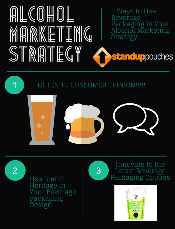 Alcohol Marketing Strategy Infographic