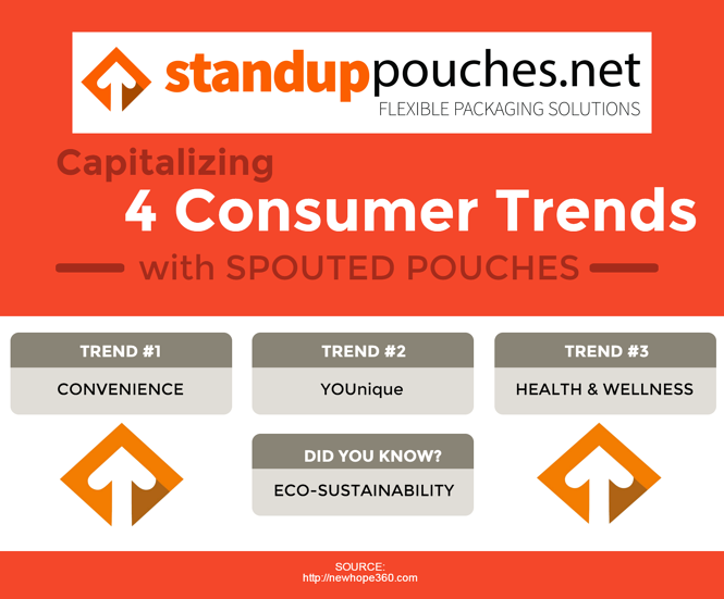 4 Consumer Trends Infographic