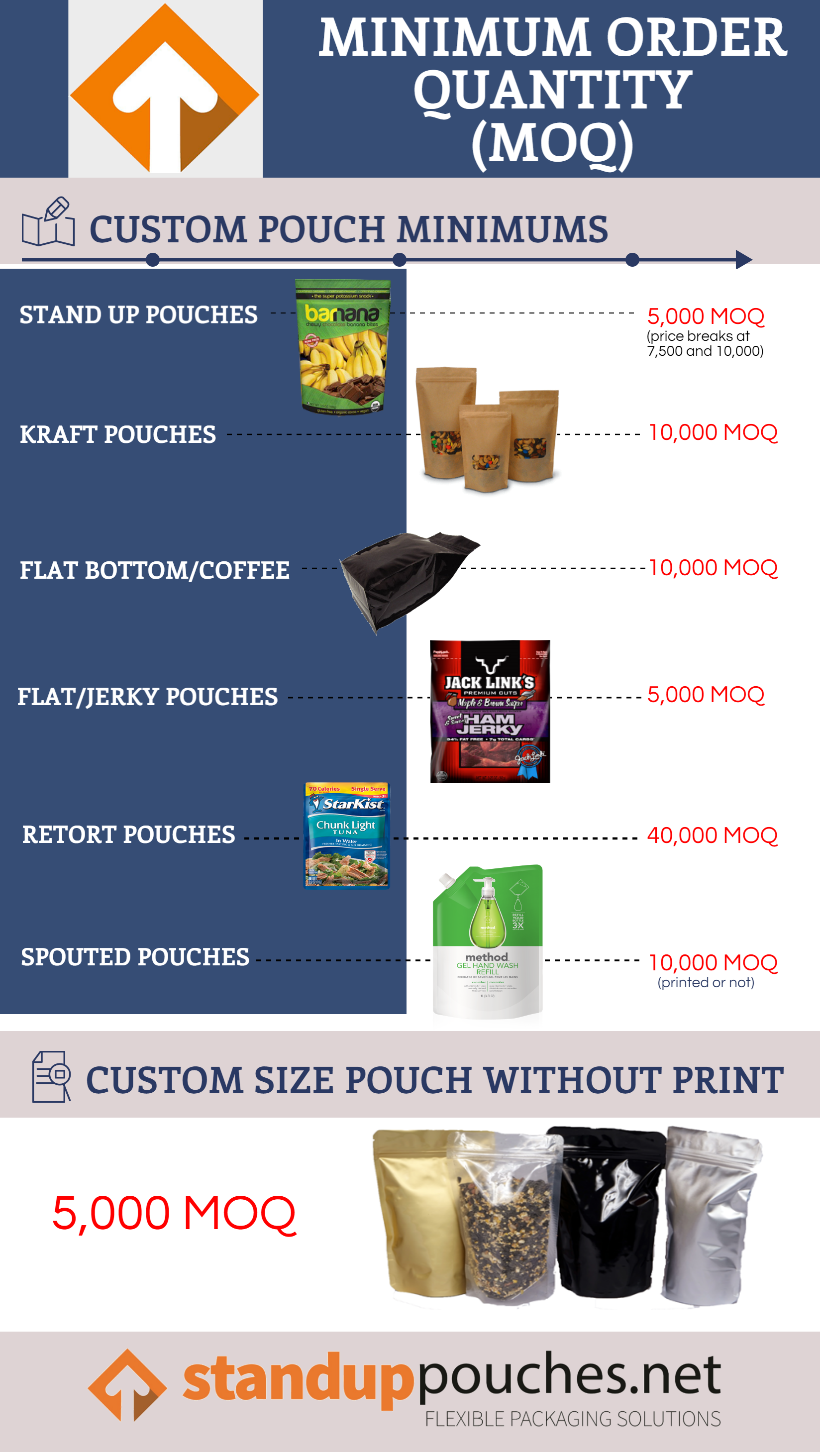 Minimum Order Quantities for Custom Printed Stand Up Pouches