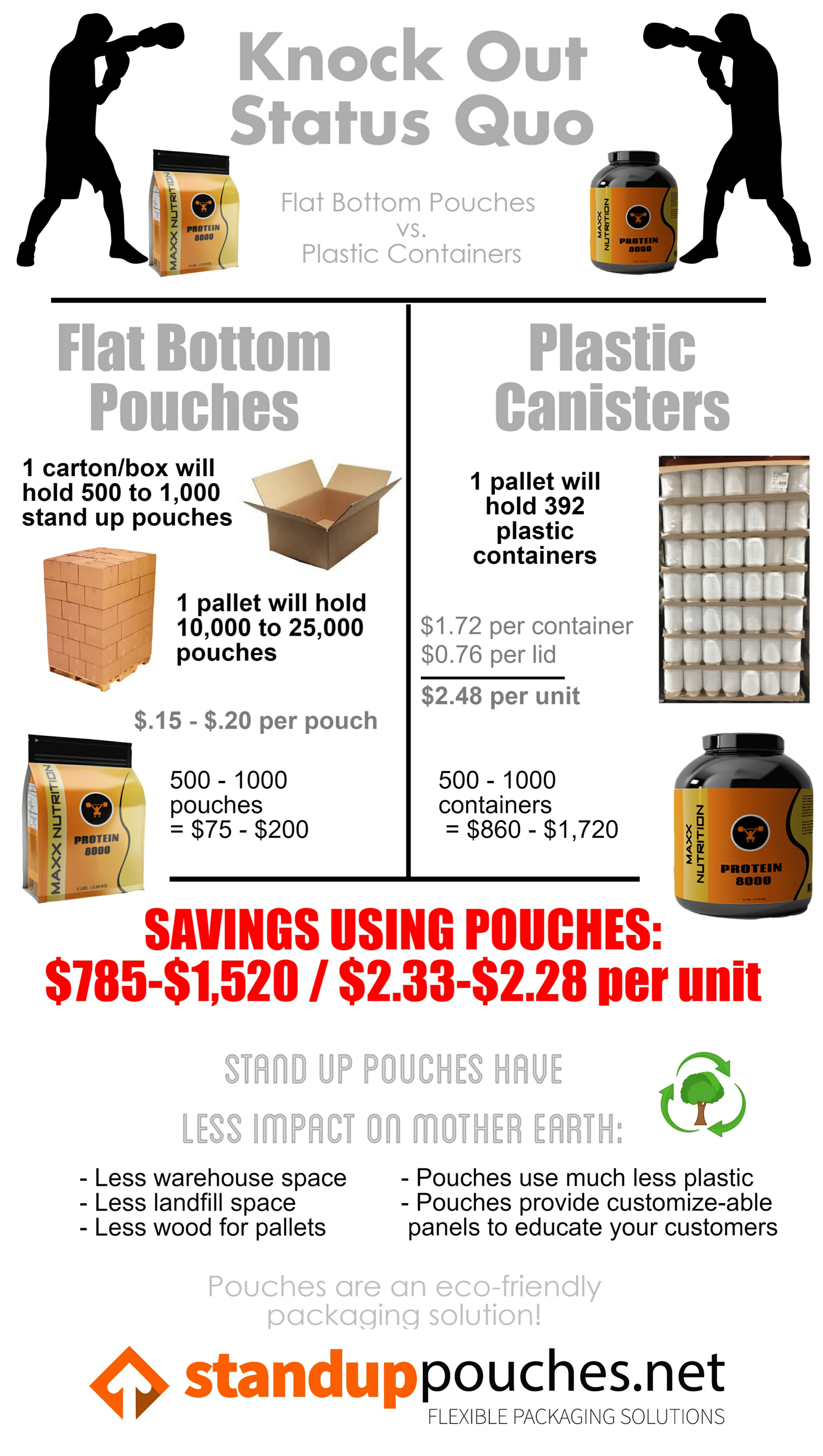 Protein Powder Packaging Infographic
